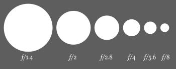 350px-Aperture_diagram